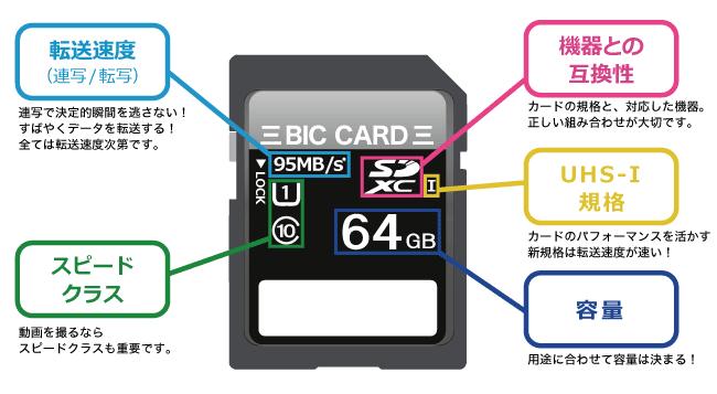 SDカードの選び方