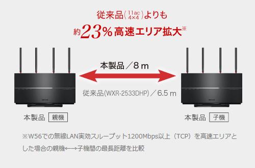 [無線LANルーター 無線ルーター] バッファロー AirStation WXR-2533DHP2 (WXR2533DHP2) 【送料無料】 (無線LANルータ 11ac/n/a 1733Mbps+11n/g/b 800Mbps・親機単体)