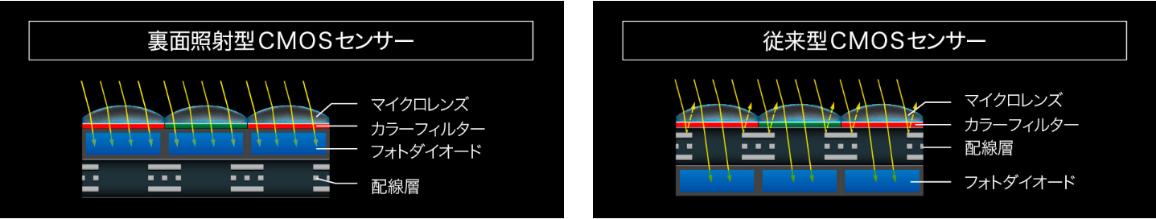 ニコンZ7・Z6 裏面照射型ニコンFXフォーマットCMOSセンサー