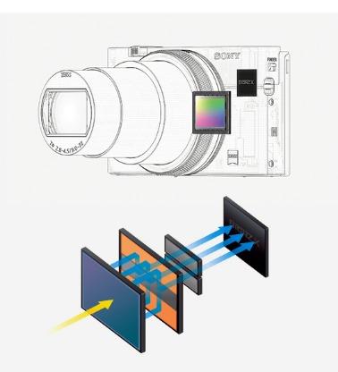 ソニー_RX100 VII_新開発のイメージセンサーが実現する圧倒的なスピード性能