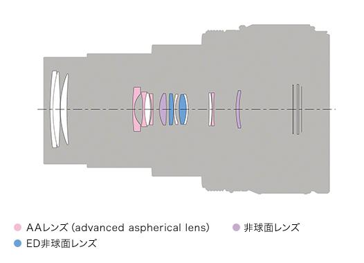 ソニー_RX100 VII_24-200mmの高倍率ズームと高画質性能を両立