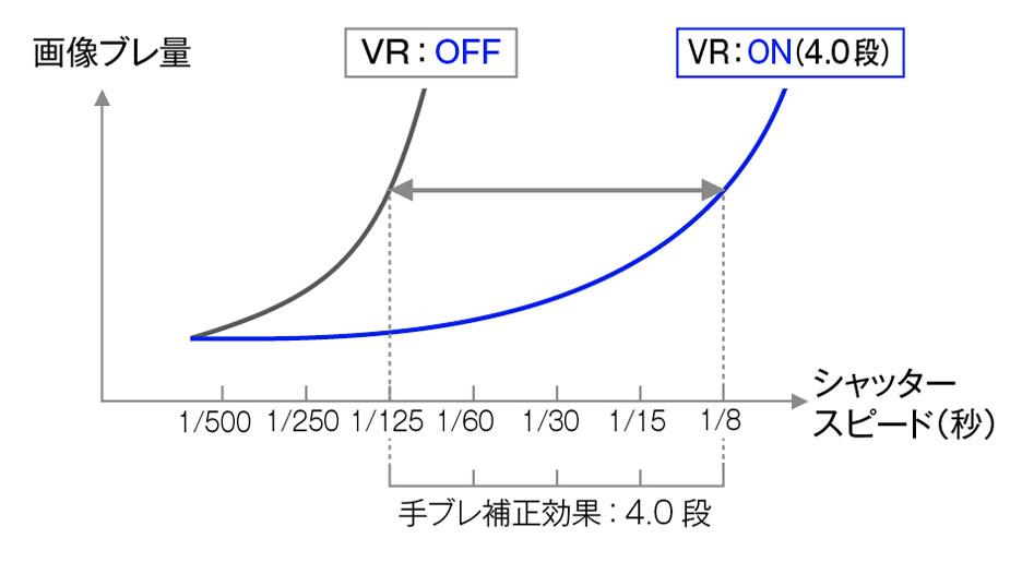 カメラレンズ AF-S Nikkor 70-200mm f/2.8G ED VR II【ニコンFマウント】